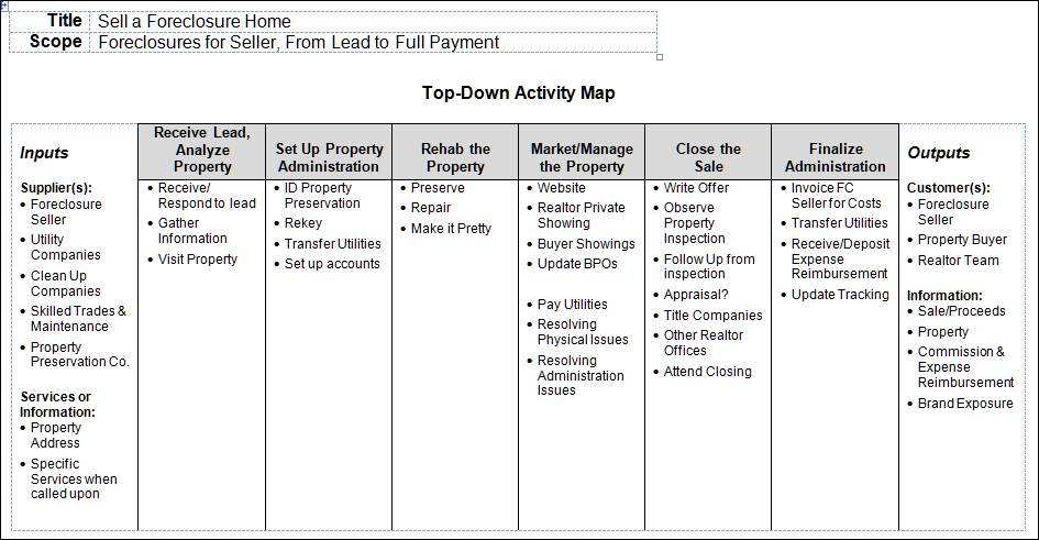 a top down map is the first step in any business process analysis